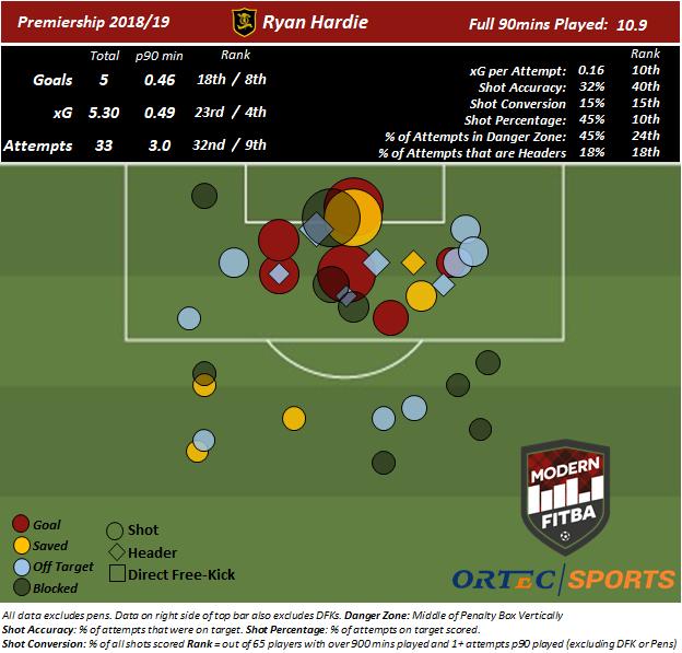 Shot map for Ryan Hardie through 33 matches.