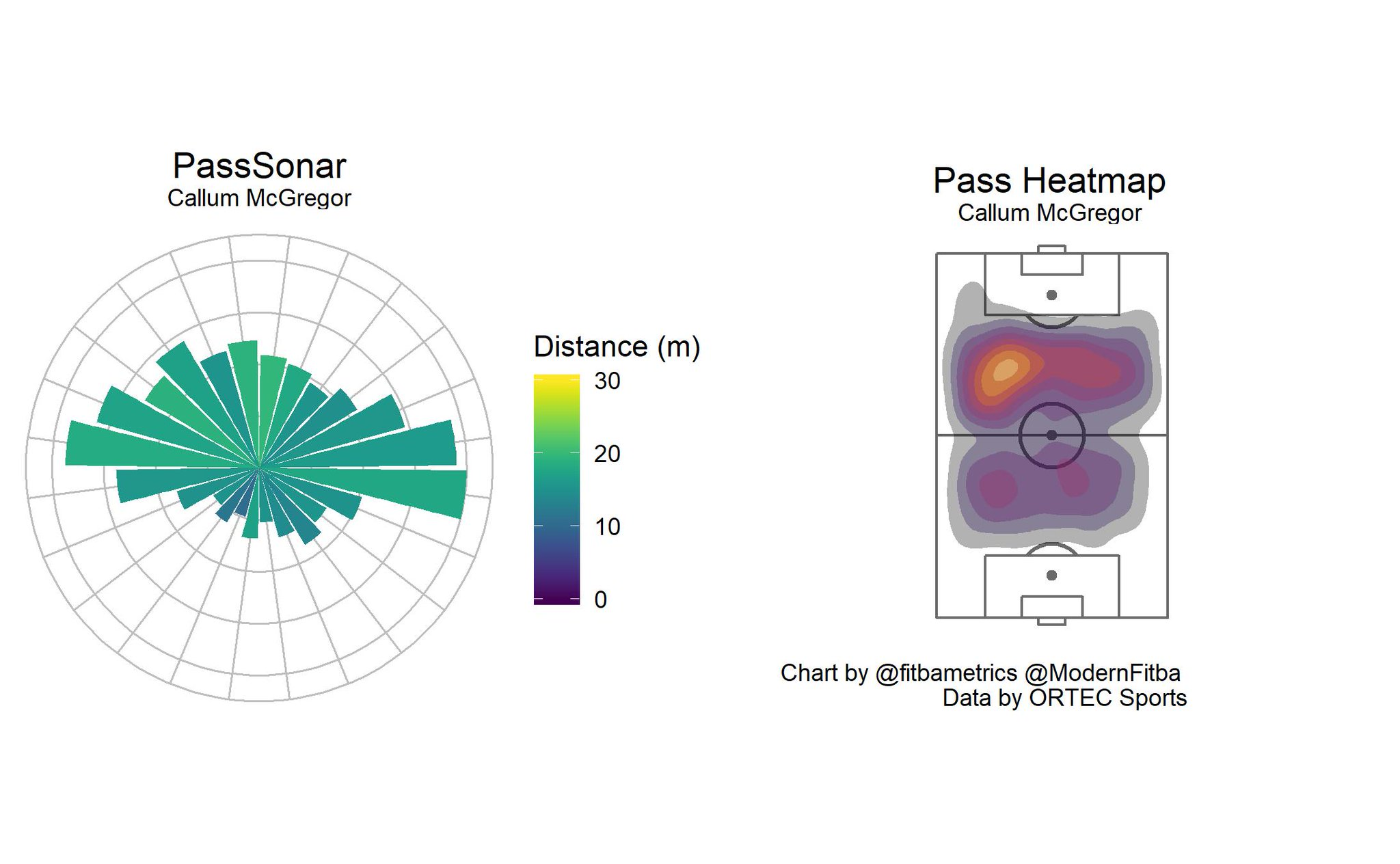 Pass sonar and heat map for Callum McGregor created by  Seth Dobson .
