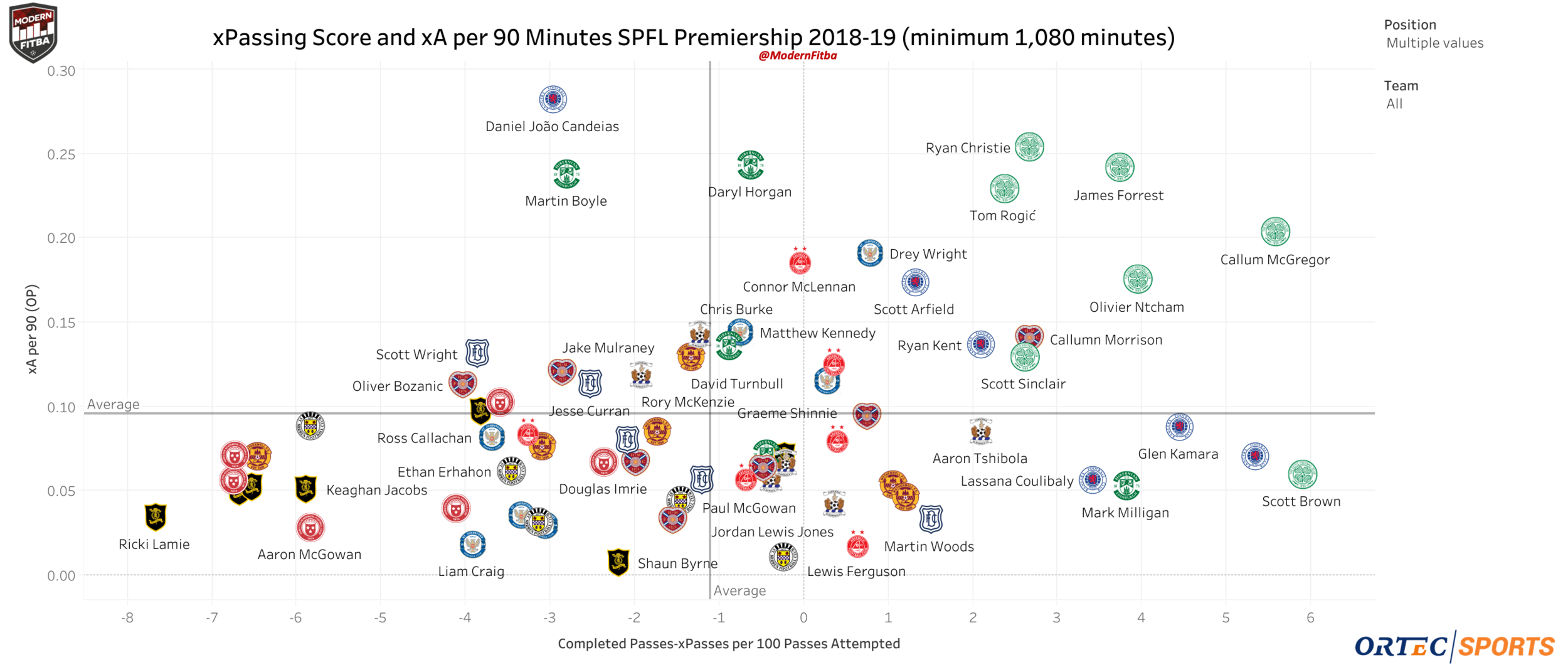 Pass Score (Completed Passes - xPasses Completed) per 100 passes attempted & xA per 90 (Open Play) for SPFL Premiership Midfielders. Interactive version can be found  here .