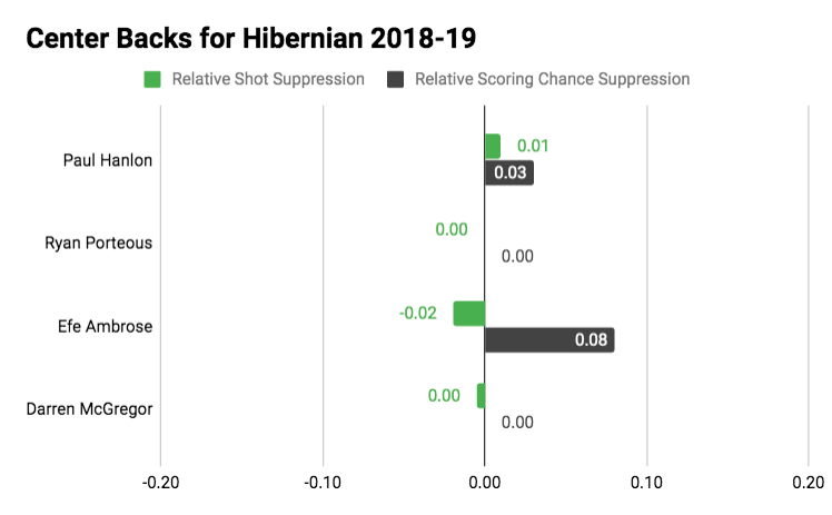 The Best Shot Suppressing Centre Backs in the Scottish