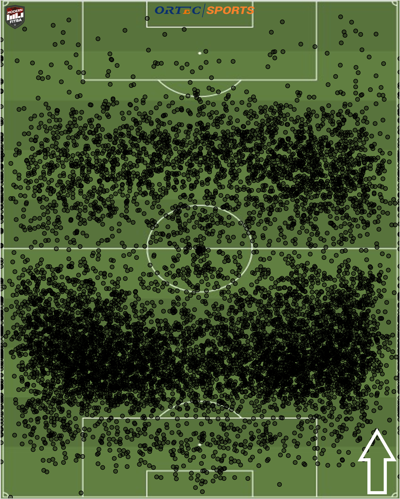 The location of the destination of where every pass a keeper made in the Premiership in the 2018-19 season.