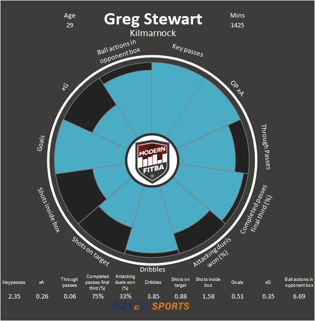 Greg Stewart - Kilmarnock Nightingale.png