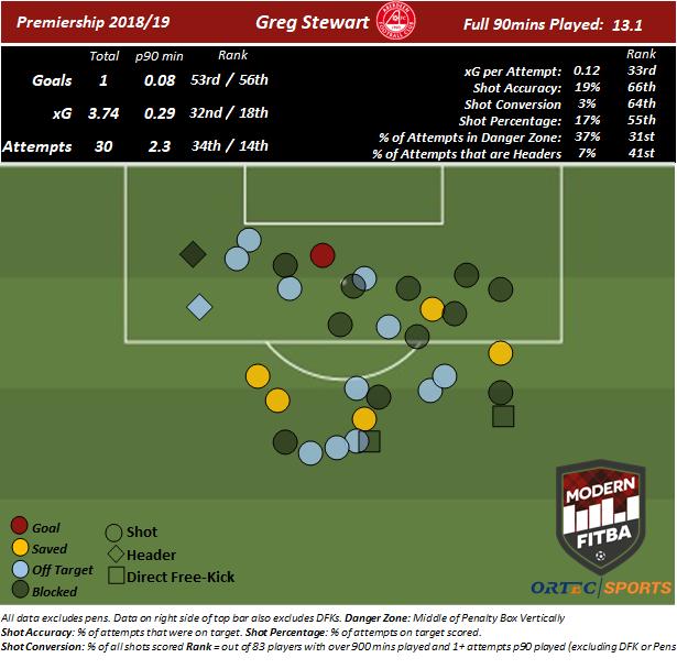 Greg Stewart - Aberdeen Shot Map.png