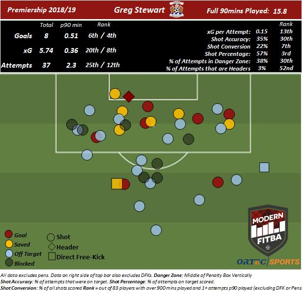 Greg Stewart - Kilmarnock Shot Map.png
