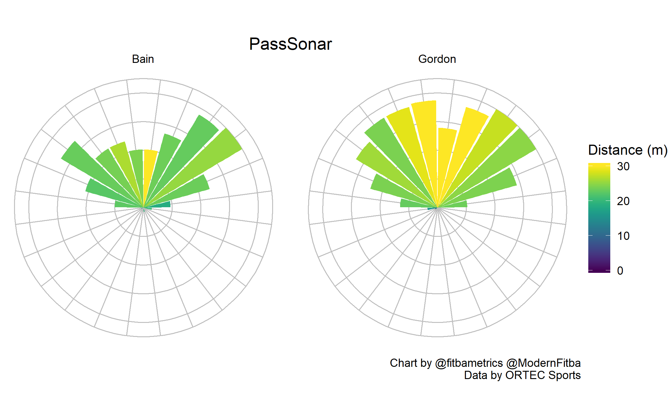 Pass sonars for Scott Bain and Craig Gordon, created by  @fitbametrics . Description of these sonars can be found  here .