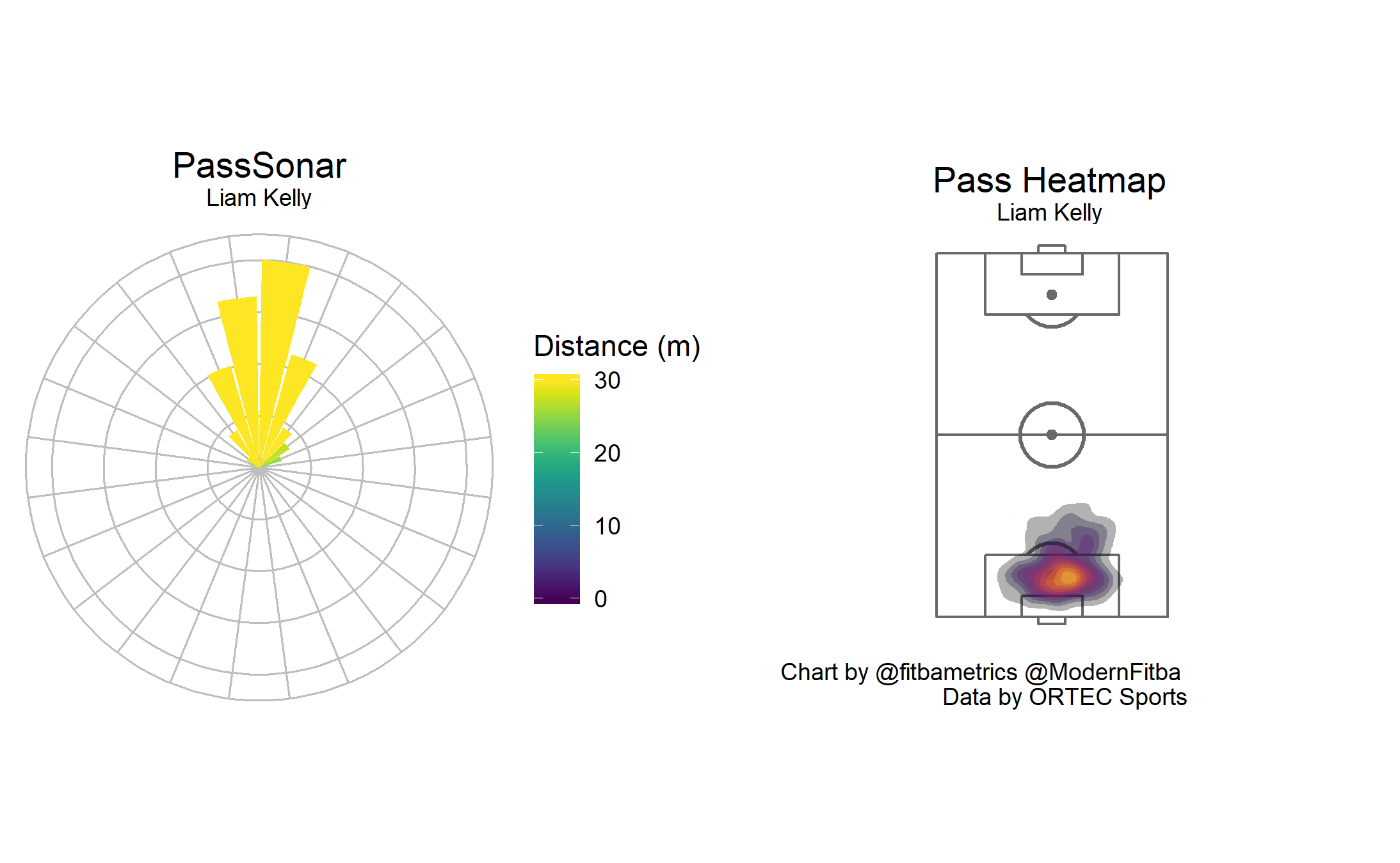 Pass sonar and pass heatmap for former Livingston keeper Liam Kelly. Created by  @fitbametrics .
