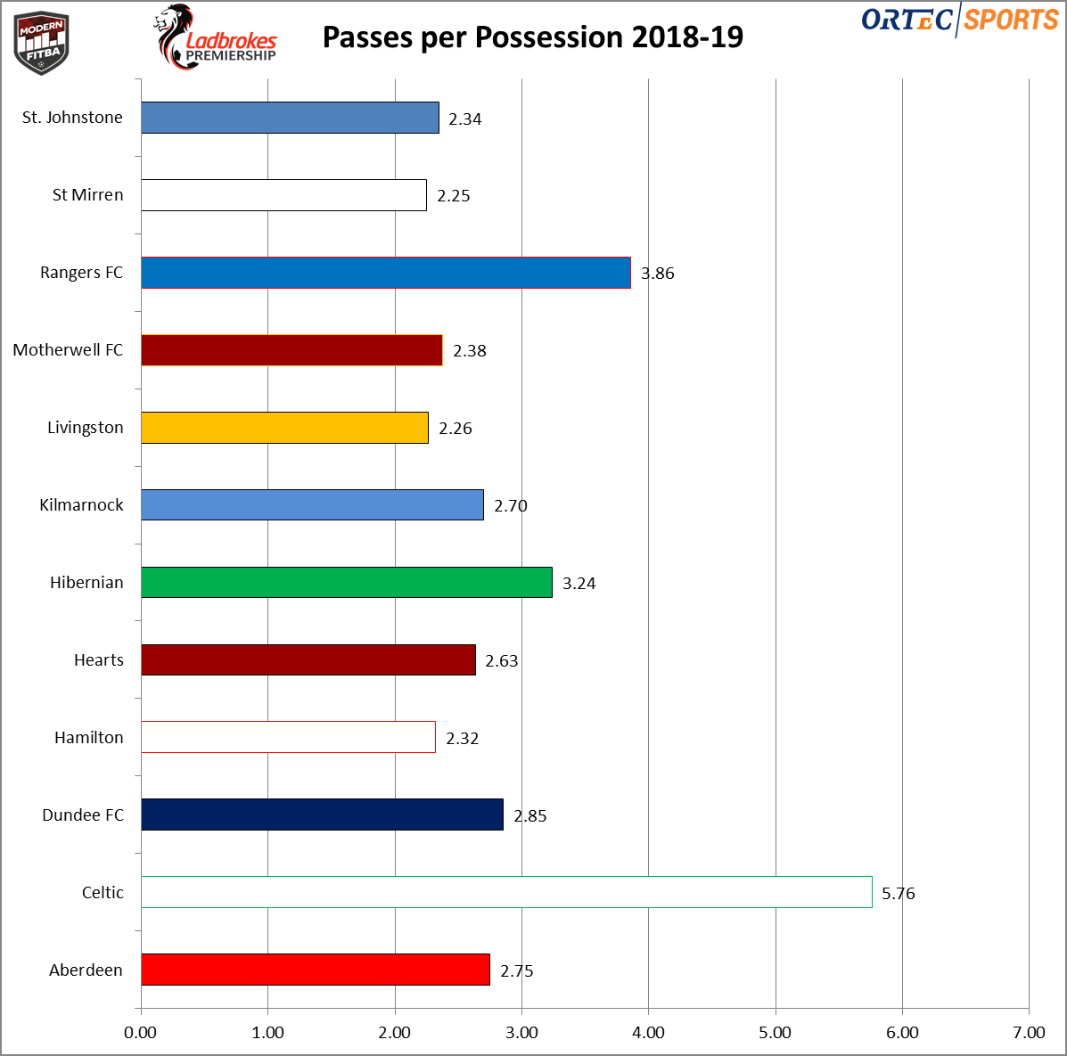 The average number of passes attempted by each SPFL Premiership club in 2018-19.