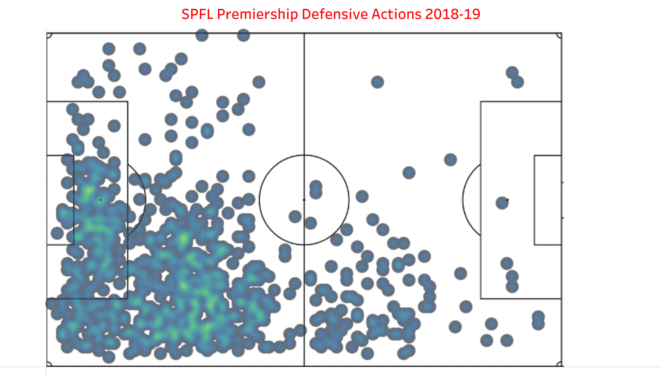 Heatmap of defensive actions for Declan Gallagher in 2018-19 in the SPFL Premiership. The lighter the color, the more defensive actions in that area.