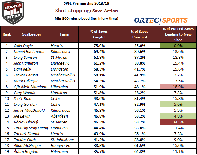 Keeper Save Action Table.PNG