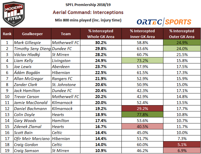 Table showing the % of high crosses intercepted successfully by the goalkeepers in each area.