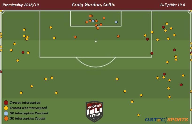 Craig Gordon crosses.png