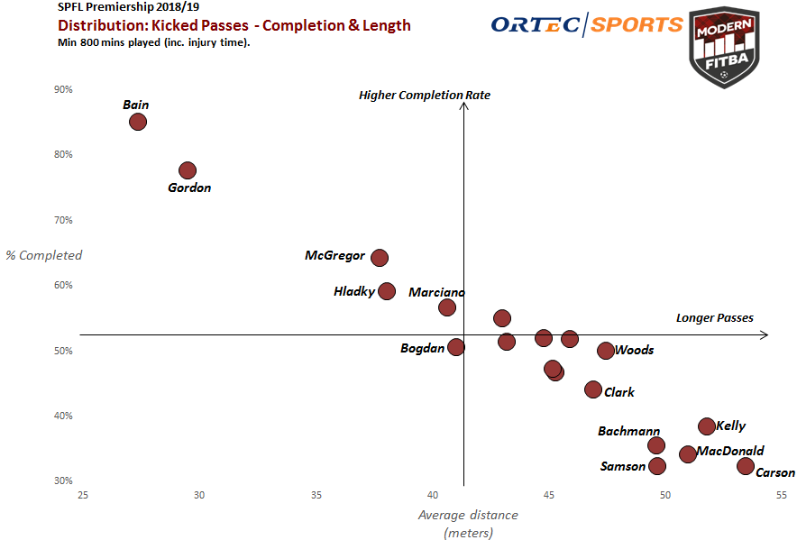 Kicked Passes Complete + Length.PNG