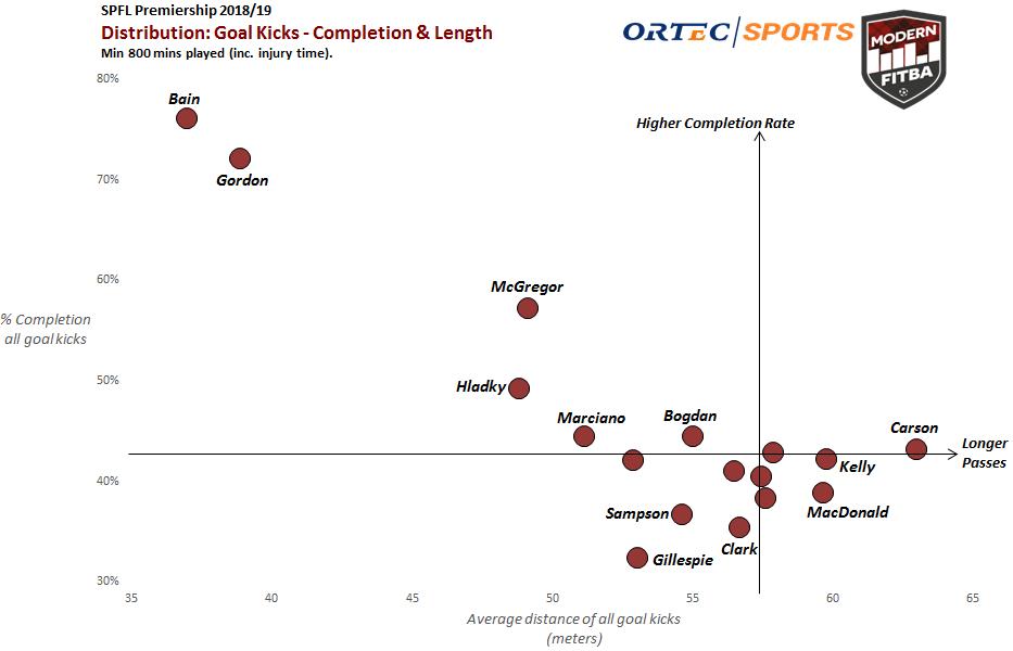 GoalKicks graph.PNG
