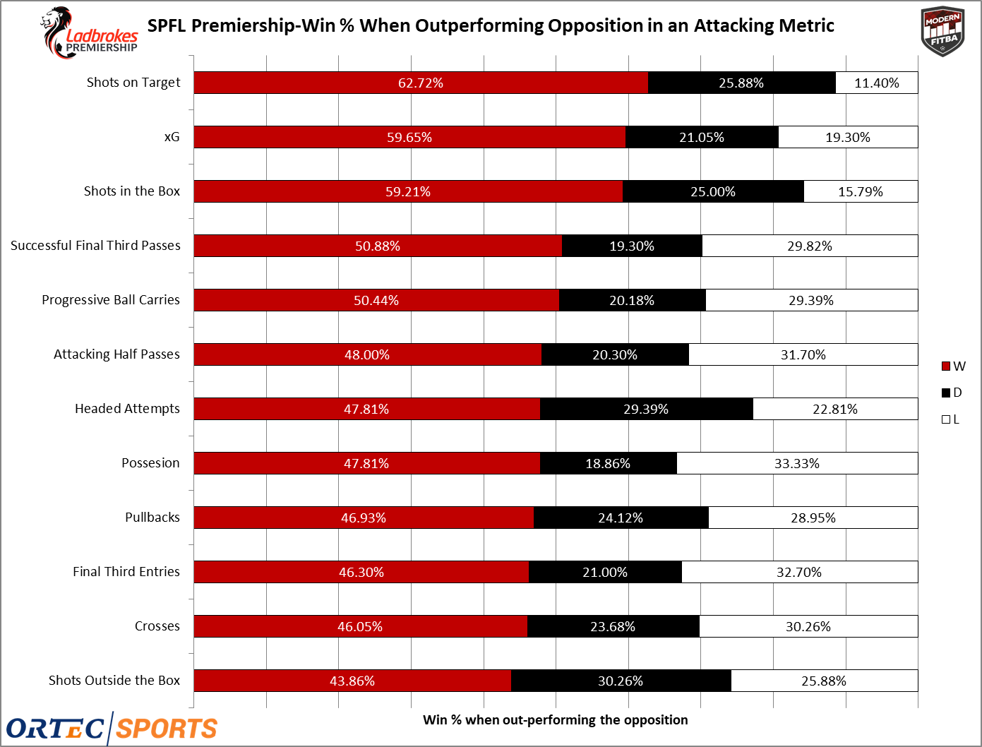 Win Percentage when a team out performed the opposition in various metrics for the SPFL Premiership 2018-19.