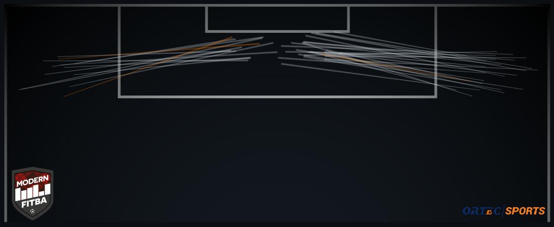 Orange - Assist Grey - Key Pass