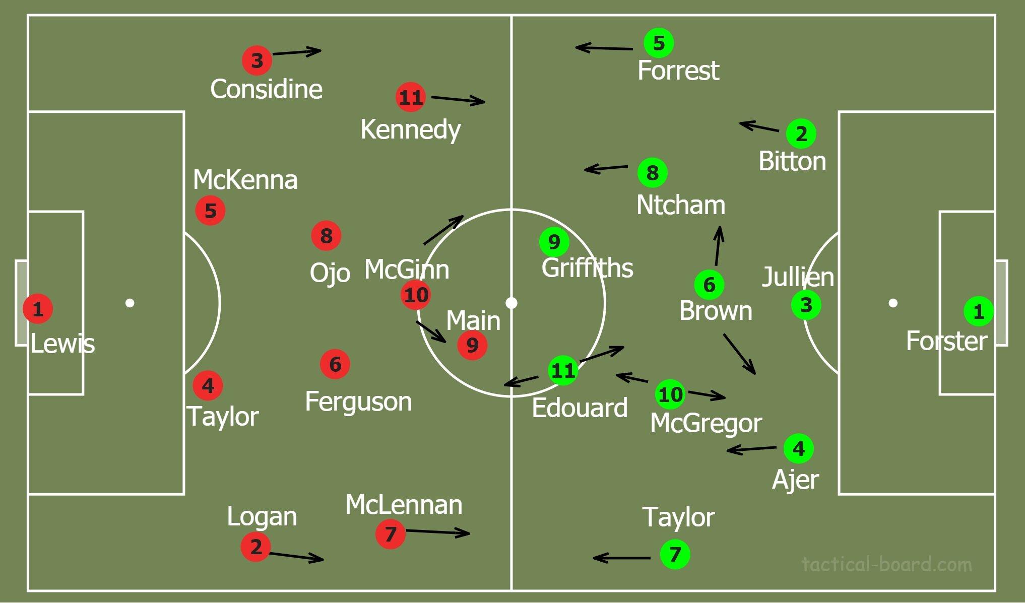 Analysis Aberdeen 1 2 Celtic Modern Fitba