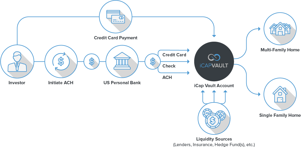 [english] Infographic depicting how iCap Vault works, investor invests either by credit card or via the bank into iCap Vault which then invests the money into Multi-Family Homes or Single Family Homes