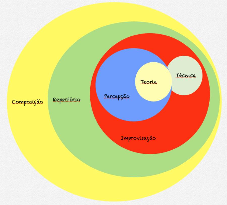 gráfico-compor.png