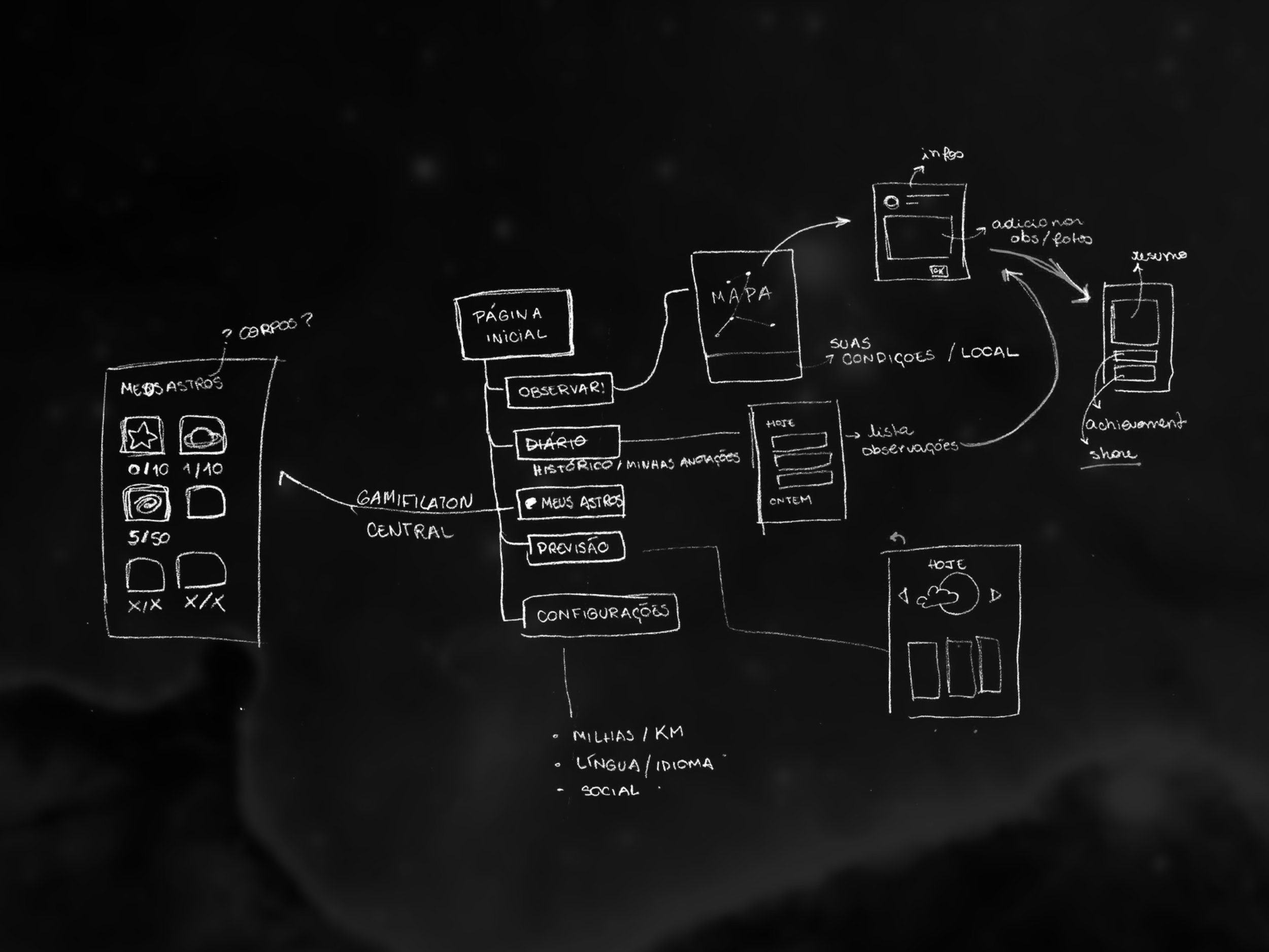 First sketch iteration on the navigation
