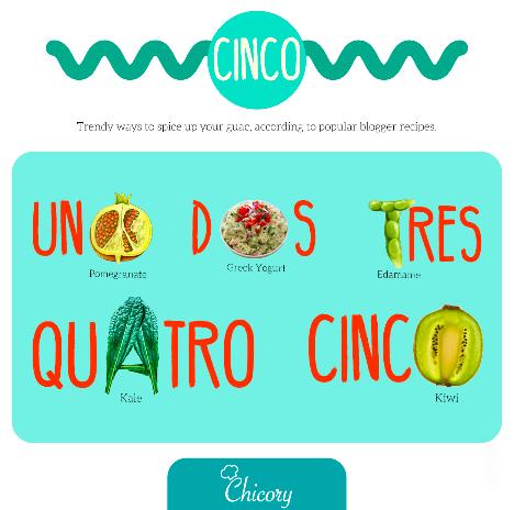 Unique Guacamole Ideas - Chicory Food Trends