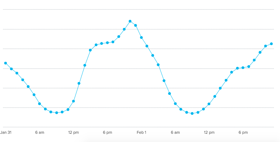 Hourly Food Blog Traffic Trends