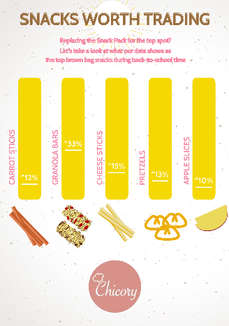 popular kid snacks back to school - chicory