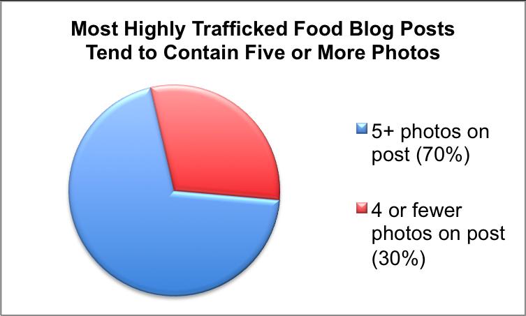 Best Food Blog Photos - Chicory Blog