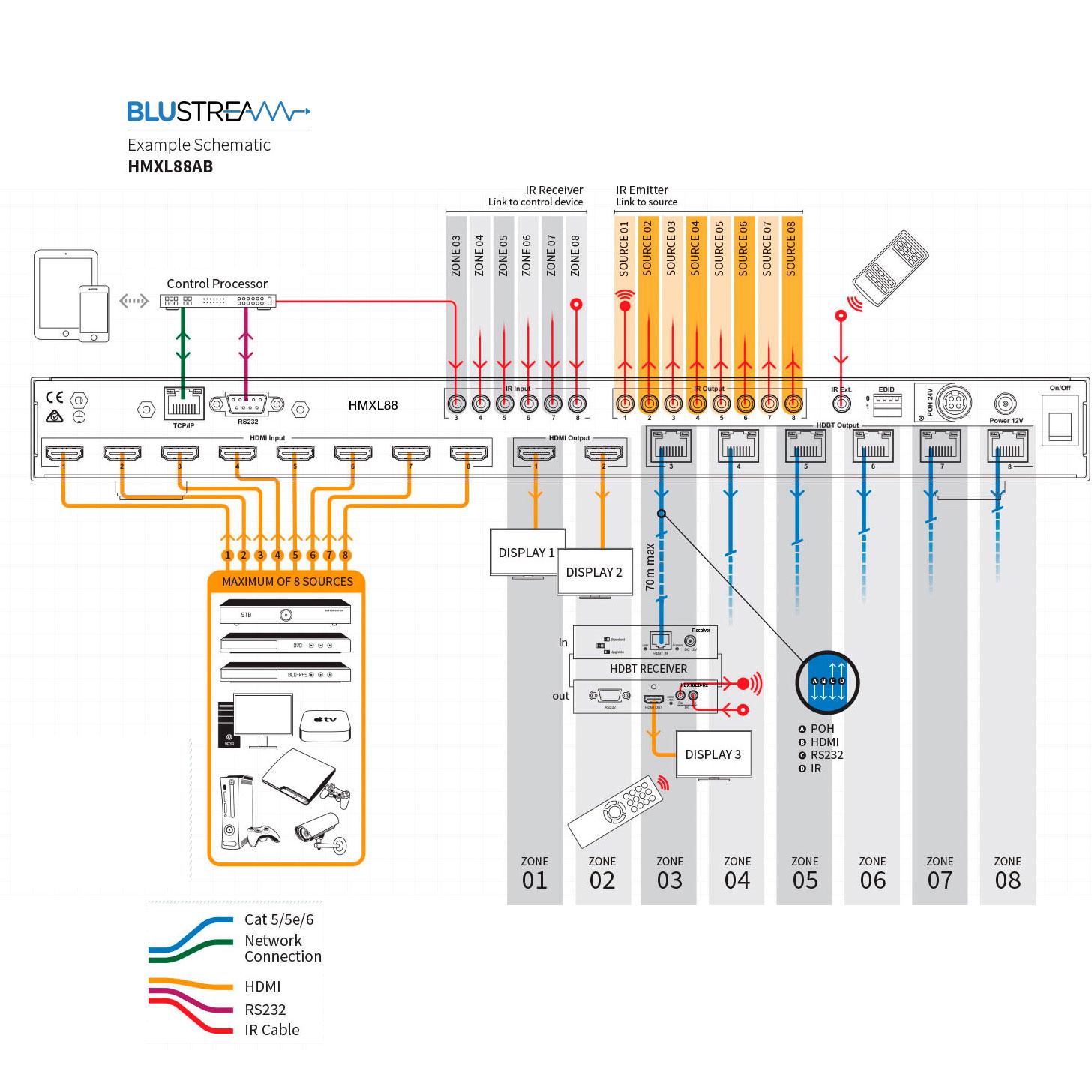 Blustream HMXL88 8x8Matrix layout.jpg