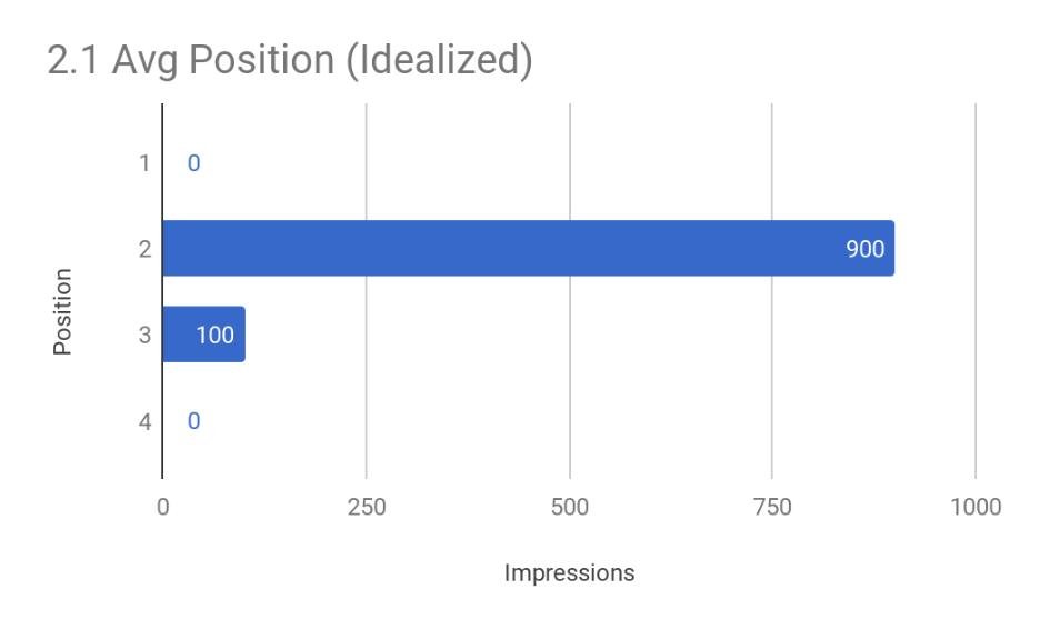 Average Position (Idealized)