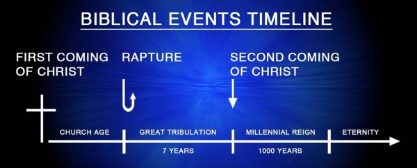 Timeline of Biblical prophecy showing the Millennium between the Second Coming and Eternity.