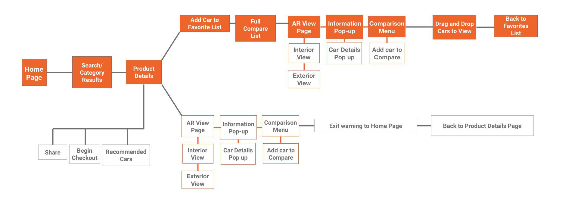 User Task Flow-New 1.png
