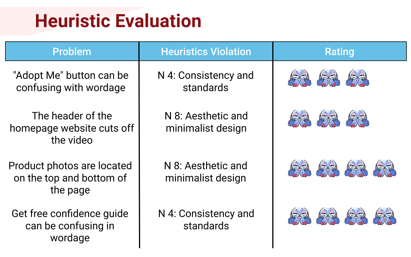 5. Heuristics Evaluation.png