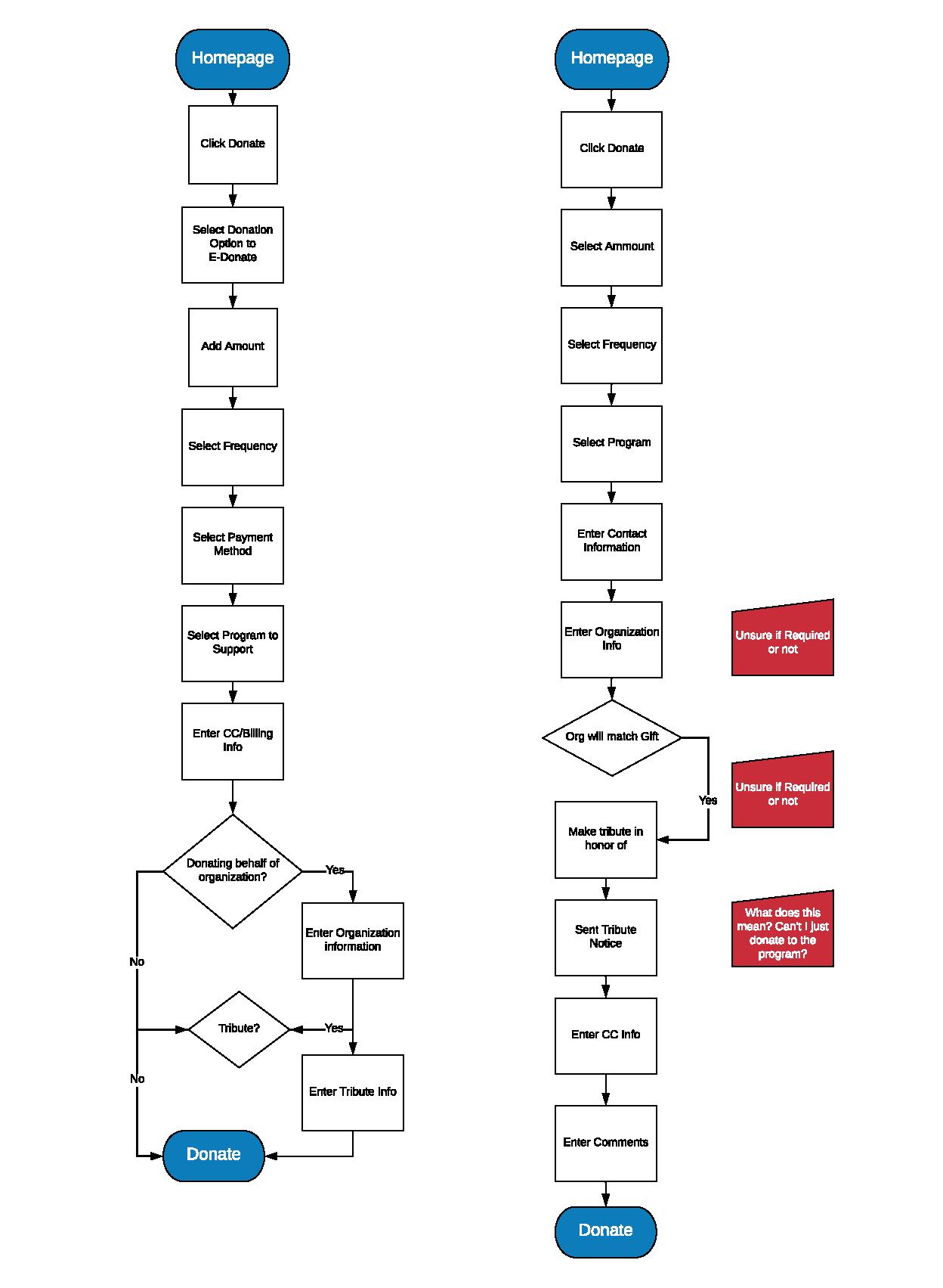 task flow volunteer redesign.png