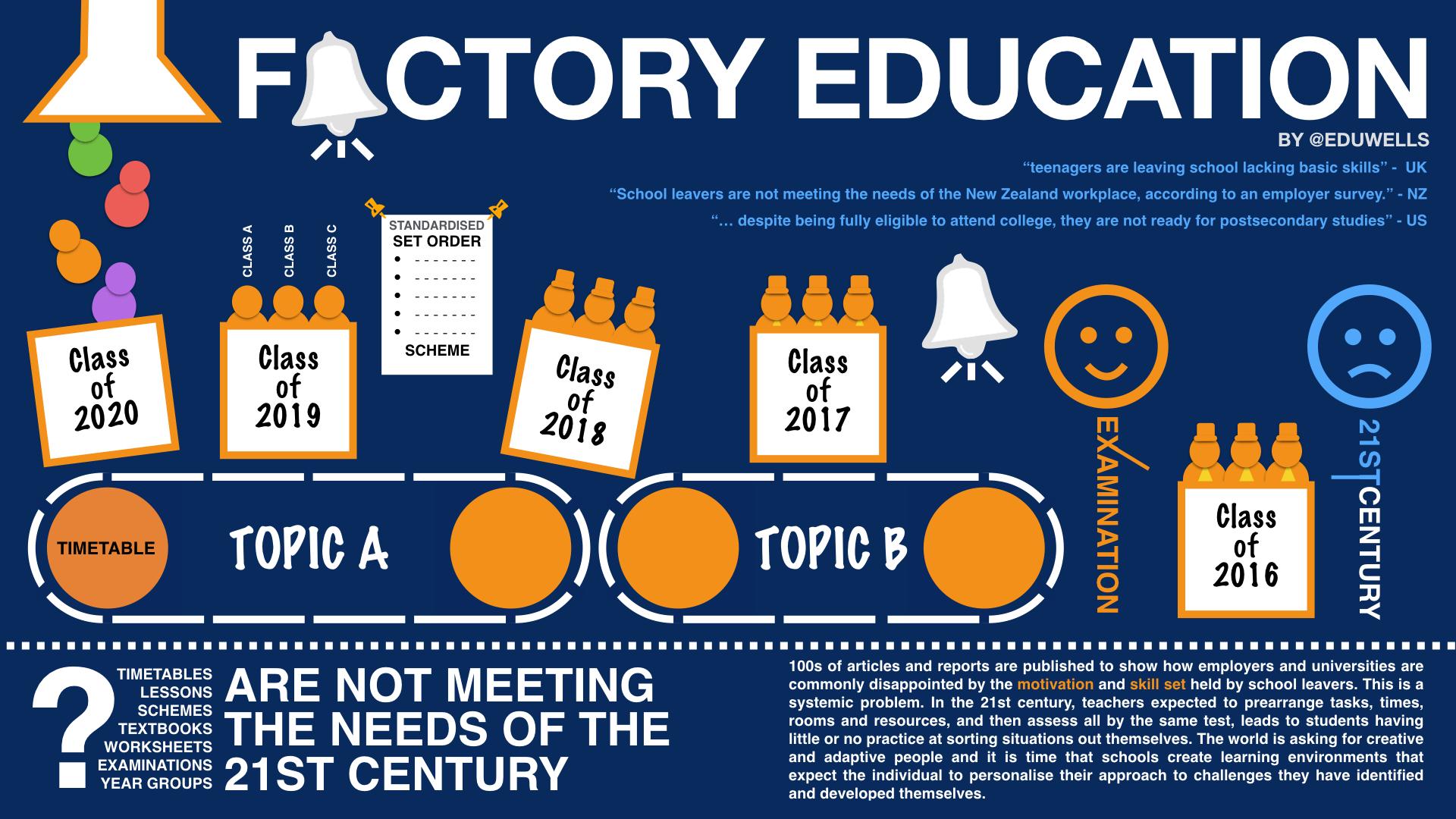 Graphic from www.eduwells.com