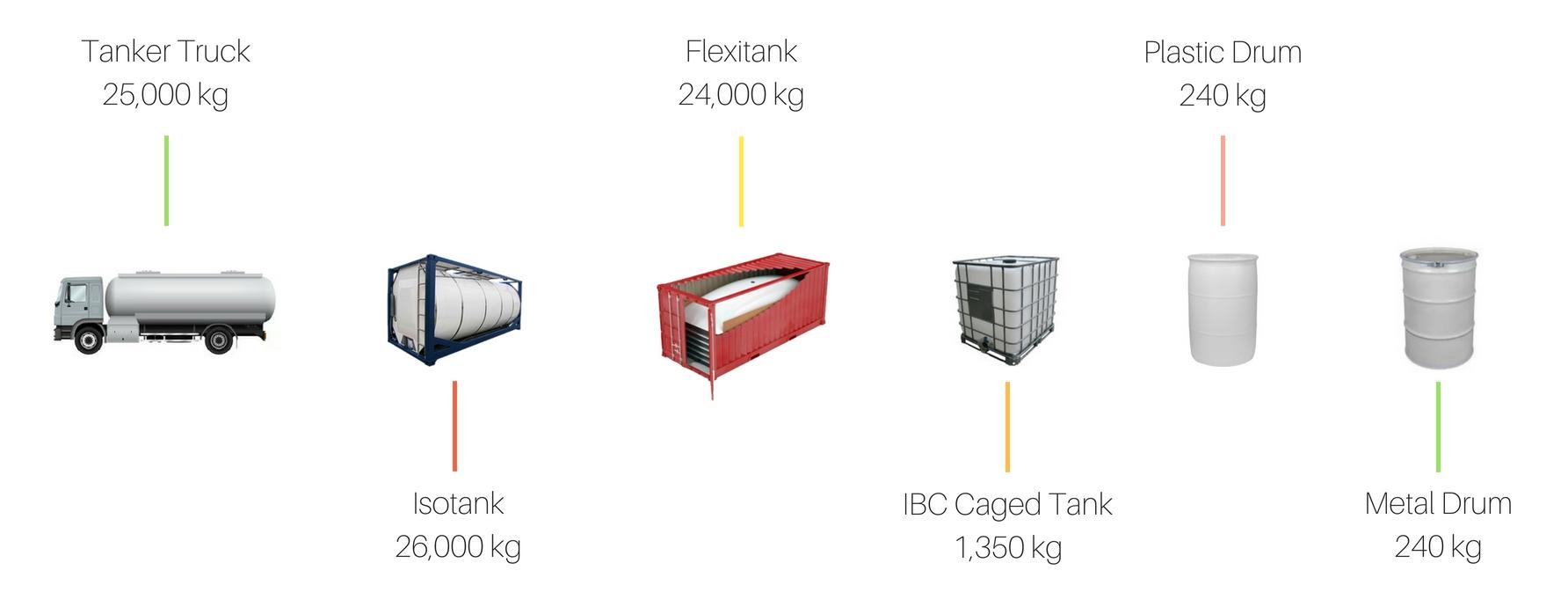 lcg packaging