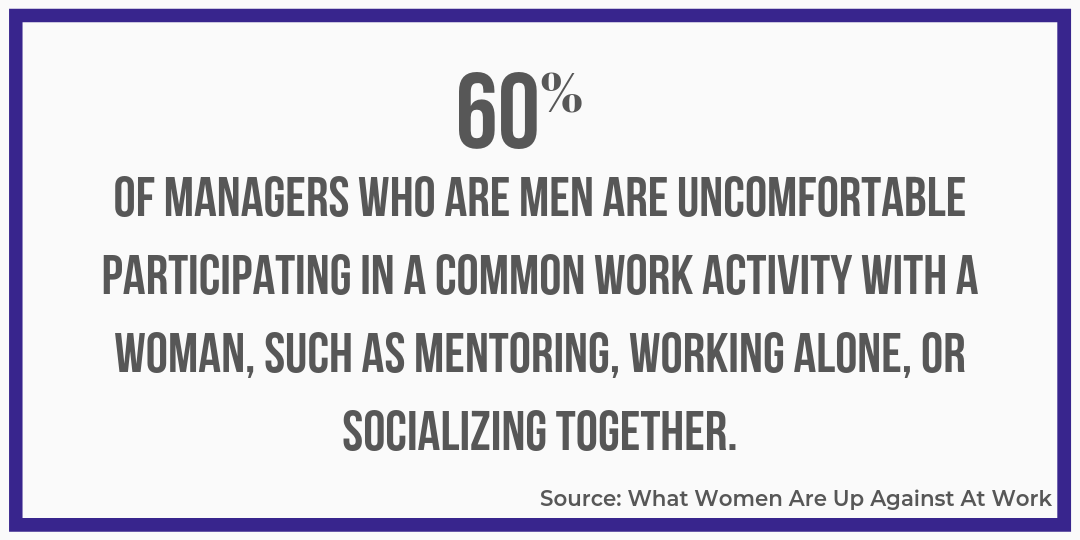 Copy of OF MANAGERS WHO ARE MEN ARE UNCOMFORTABLE PARTICIPATING IN A COMMON WORK ACTIVITY WITH A WOMAN, SUCH AS MENTORING, WORKING ALONE, OR SOCIALIZING TOGETHER..png