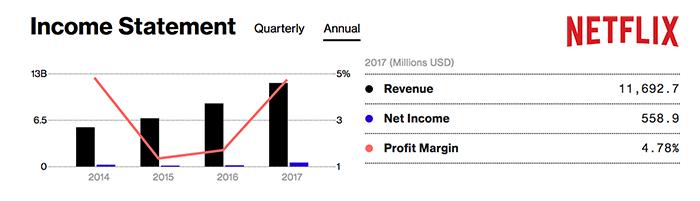 NETFLIX 2017年度 财务数据