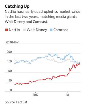 Netflix、Disney、Comcast 2017-18年市值走势对比