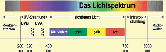 Lichtspektrum.png