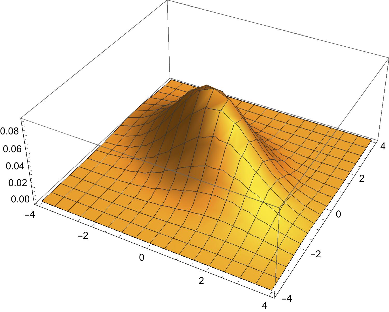 Bivariate Gaussian density with \(\mu_1=\mu_2=0\) and \(\sigma_1=1.6\), \(\sigma_2=1.2\) and \(\rho=-0.5\)
