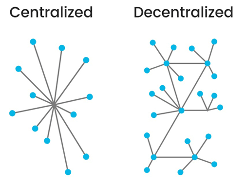 Centralized Vs Decentralised