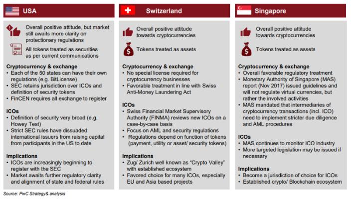 Global ICO hubs