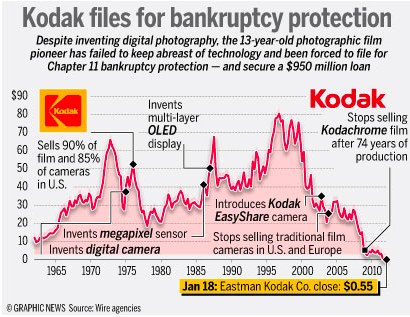 130-year-old company filed for bankruptcy protection in 2012