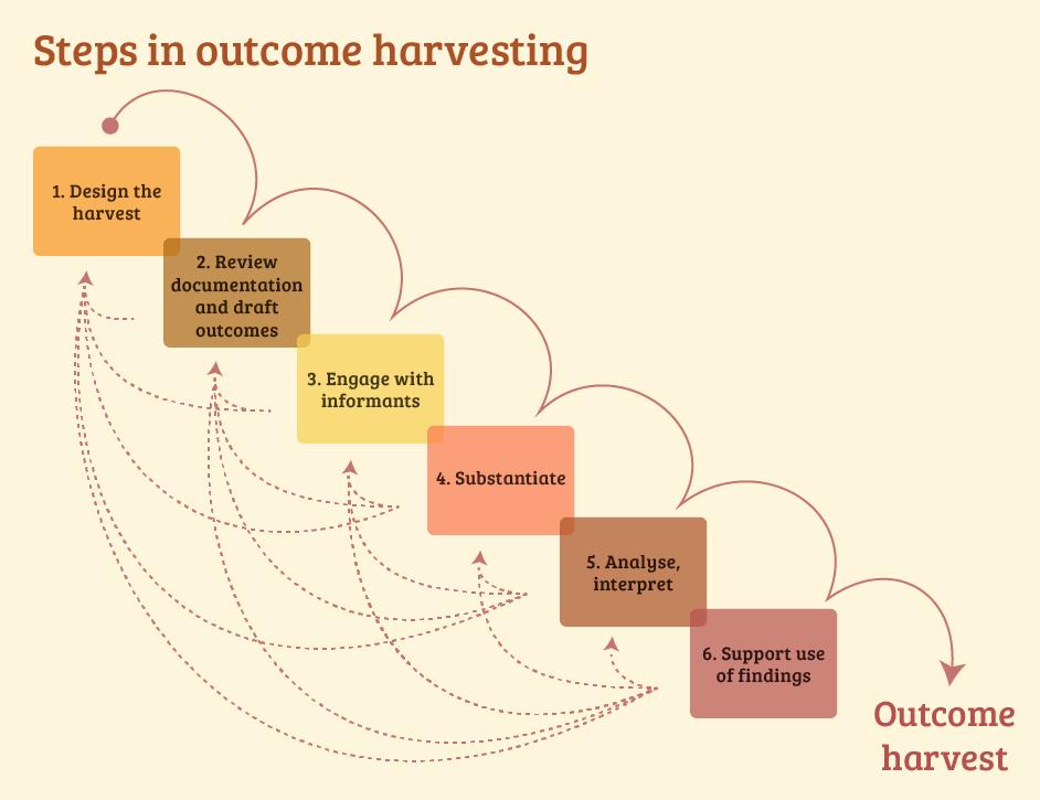 Six steps in Outcome Harvesting. Copyright: Ricardo Wilson-Grau.