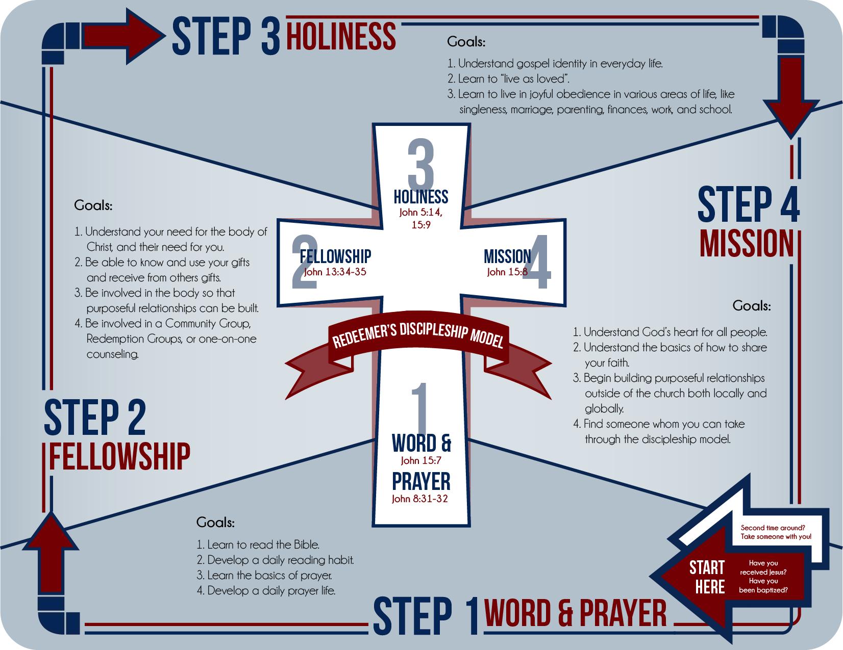 discipleship model.jpeg