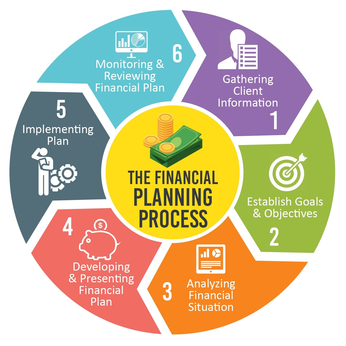 Financial Planning Process 6steps.jpg