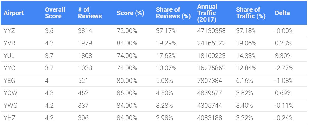 Table showing top 8 airports in Canada and corresponding review scores on Google