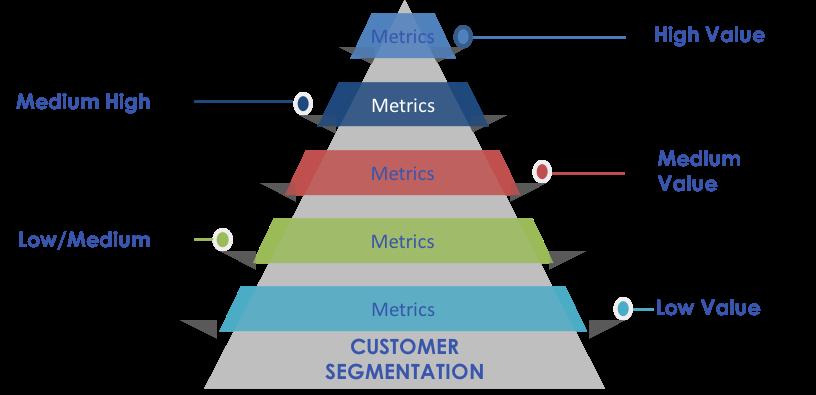 We help you develop the optimum customer segmentation framework for your business. -