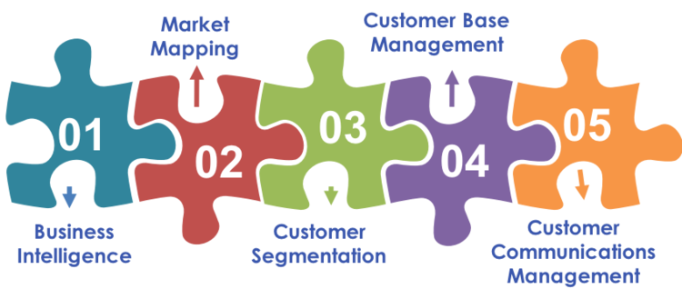 We help you design, manage and execute the 'best practice' communication model for your business. -