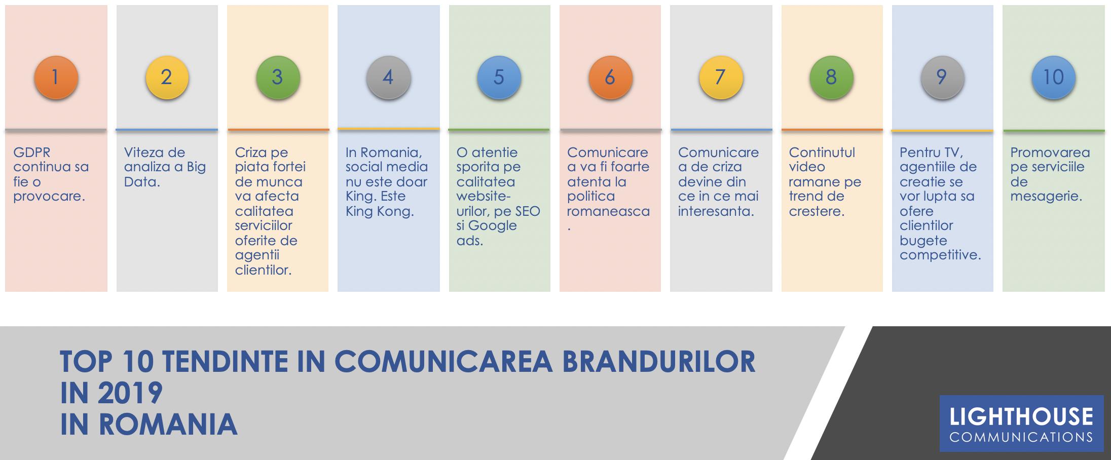 Top 10 Brand Romania